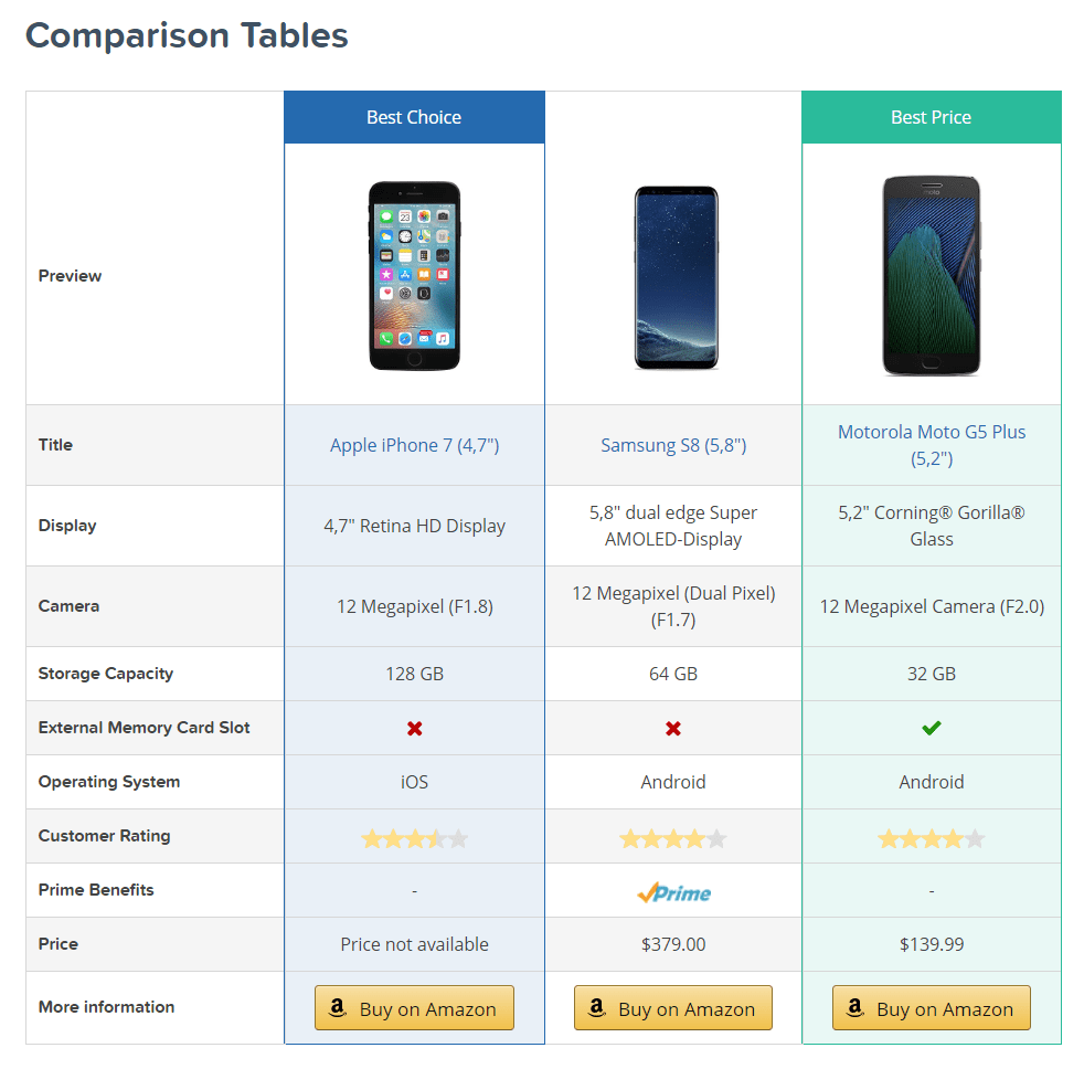 AAWP comparison tables