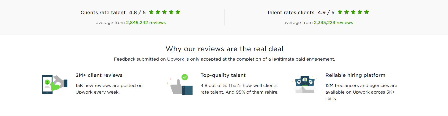 Upwork Real Reviews