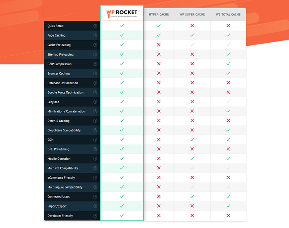 WP Rocket features