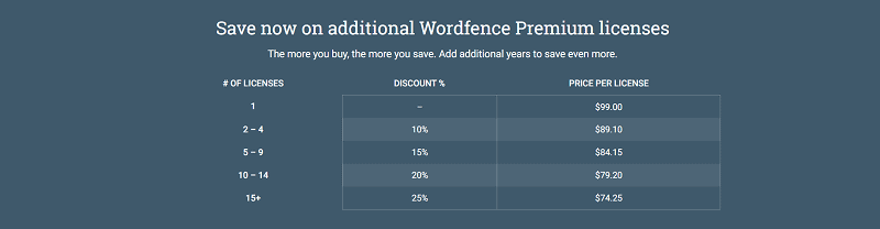 Wordfence Security Pricing Plans